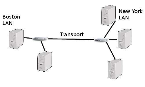 Distant LAN connection